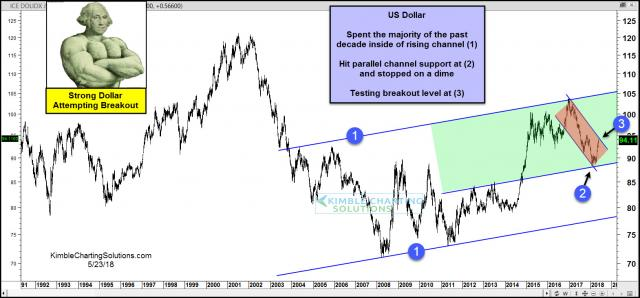 dollar-testing-key-breakout-level-after-recent-rally-may-24.jpg (1570×733)