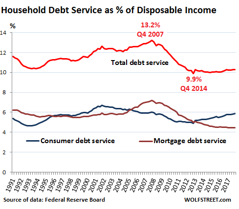 US-household-debt-v-disposable-income-1991_2017.png (489×428)