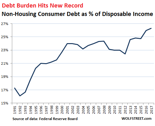 US-household-debt-non-housing-v-disposable-income-1991_2017-a.png (495×403)