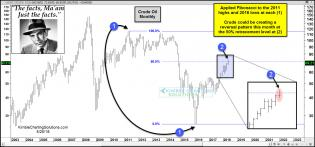 joe-friday-crude-oil-could-be-topping-at-50-percent-fib-level-may-25.jpg (1571×734)