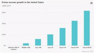 Income-inequality-2018-05-25.jpg (600×344)