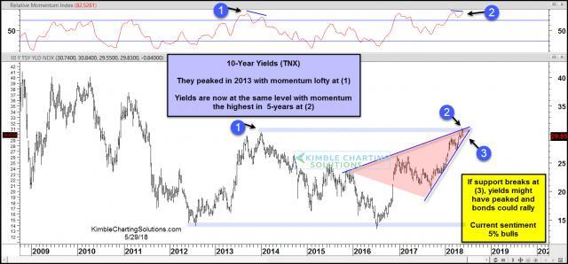 10-year-yields-short-term-peak-possible-may-29.jpg (1569×733)