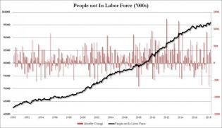 non in labor force may 2018.jpg (890×512)