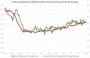 employment population vs hourly earnings.jpg (890×580)