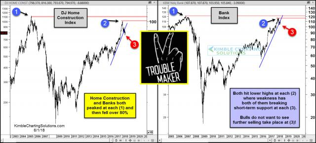 home-construction-bank-index-trouble-makers-june-1.jpg (1560×711)