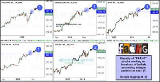 fanng-stocks-working-on-breakout-of-bullish-ascending-triangle-patterns-june-5-1.jpg (1229×637)