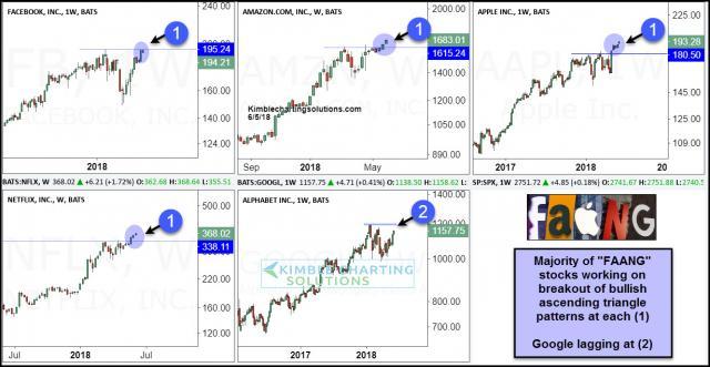 fanng-stocks-working-on-breakout-of-bullish-ascending-triangle-patterns-june-5-1.jpg (1229×637)