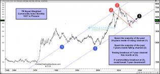 commodities-index-facing-7-year-falling-resistance-june-2.jpg (1569×734)