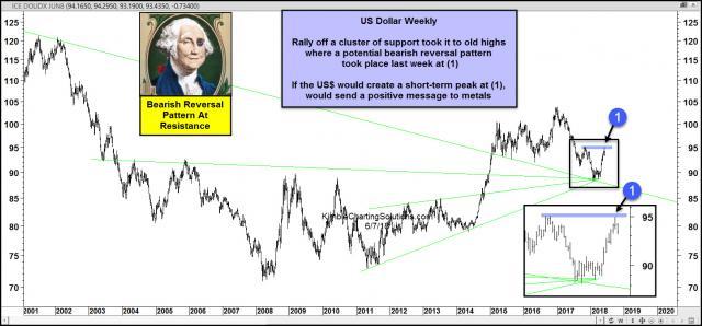 us-dollar-bearish-reversal-pattern-at-last-years-highs-june-8.jpg (1571×733)