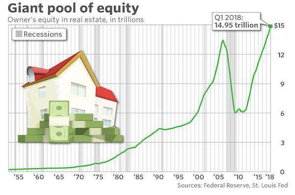 USHomeEquity.jpg (600×398)
