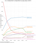 us-employment-by-age.png (773×922)