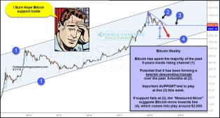 bitcoin-measured-move-suggest-it-could-hit-2000-level-june-11.jpg (1233×663)