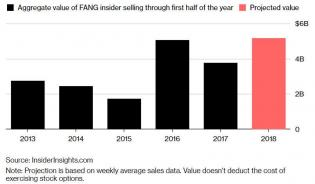 FANG Insiders Selling Their Stocks Faster Than Any Time In History | Zero Hedge