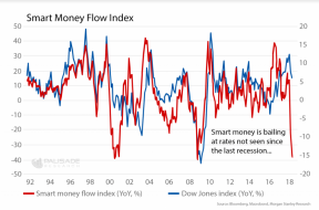 FANG Insiders Selling Their Stocks Faster Than Any Time In History   Zero Hedge