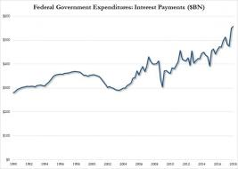 interest expenditures.jpg (760×540)