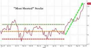 Goldman: The Past Month Has Been One Giant Short Squeeze; Here's What Happens Next | Zero Hedge