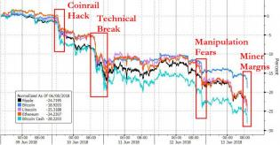 Crypto Collapse Accelerates As Bitcoin Miners Turn Cashflow Negative | Zero Hedge