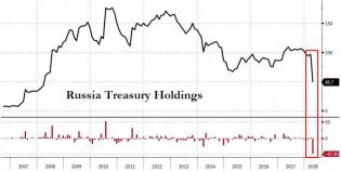 Here Is The Stunning Reason Why Treasury Yields Blew Out In April | Zero Hedge