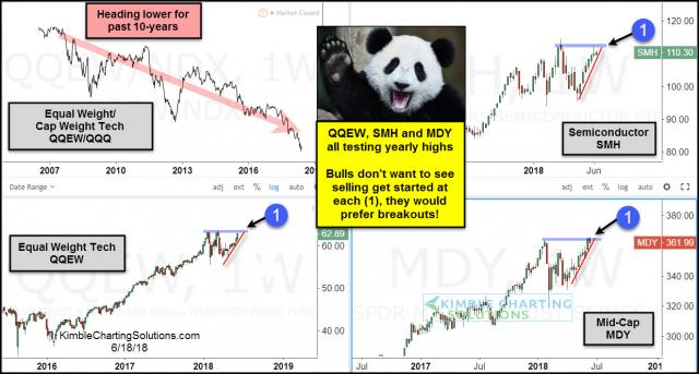 tech-bulls-dont-want-to-see-selling-get-started-here-june-18.jpg (1238×665)