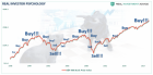 Investor-Psychology-Buy-Sell-Chart-062218.png (890×442)