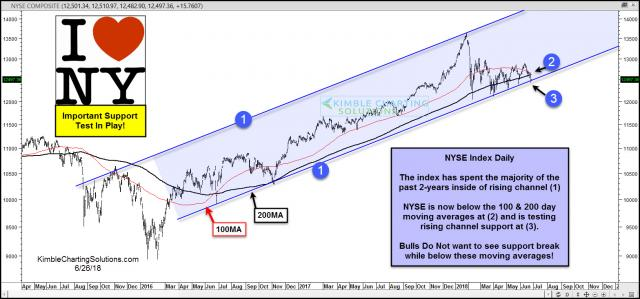 nyse-index-breaks-below-200-and-100-moving-averages-testing-rising-support-june-26.jpg (1568×733)