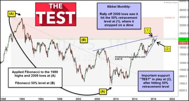 nikkei-testing-2-year-support-after-hitting-50-fib-level-june-30.jpg (1227×657)