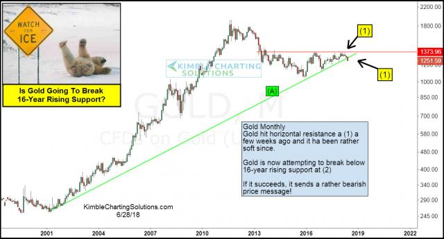 gold-going-to-break-16-year-rising-support-june-29.jpg (1234×666)