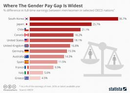 Infographic: Where The Gender Pay Gap Is Widest  | Statista