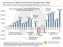 1994-Present_SF-Median-SFD-Price_DOLLAR-Change_YoY_0.jpg (835×624)