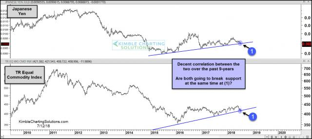 yen-commodities-attempting-to-break-support-at-the-same-time-july-12.jpg (1569×700)