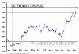 SP500-seasonal.png (911×623)