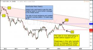 gold-dollar-ratio-attempting-break-of-important-support-july-18.jpg (1232×665)