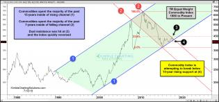 commodity-index-attempting-to-break-15-year-support-july-18.jpg (1567×733)