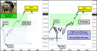 spx-jpm-very-bullish-if-261-levels-taken-out-at-the-same-time-july-17.jpg (1229×657)