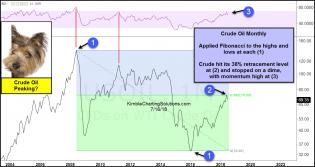 crude-oil-peaking-july-16.jpg (1231×656)