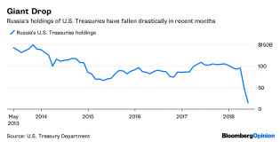 Moscow Mystery: Where Did All Its Treasuries Go? - Bloomberg Quint