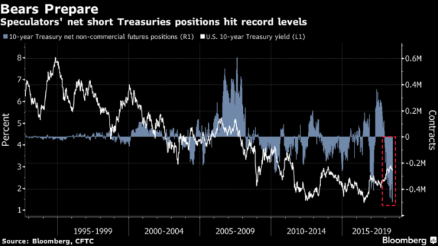 Treasury Short Bets May Be on Borrowed Time - Bloomberg
