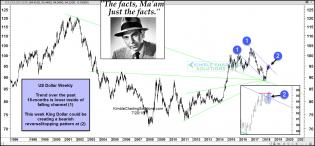 joe-friday-us-dollar-creating-bearish-reversal-at-falling-resistance-july-20.jpg (1568×731)