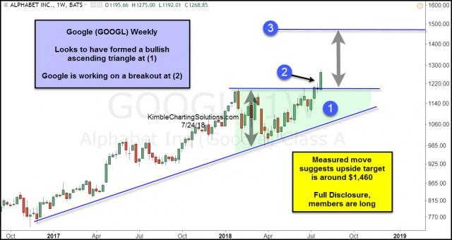 google-bullish-ascending-triangle-breakout-july-24.jpg (1232×655)