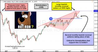 home-builders-creating-bearish-reversal-patterns-below-2006-highs-july-25.jpg (1230×659)