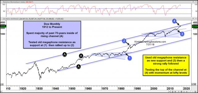dow-testing-top-of-70-year-channel-after-megaphone-breakout-july-31.jpg (1565×734)