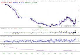 slopechart_USD/CNY.jpg