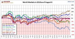 World Markets Update - dshort - Advisor Perspectives