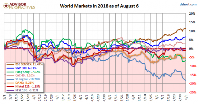 World Markets Update - dshort - Advisor Perspectives