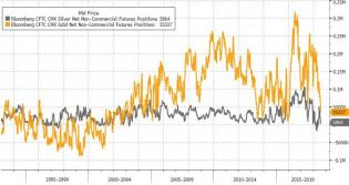 Another Week, Another Improvement In Gold's Prospects | Zero Hedge