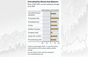 Overvalued-By-Any-Measure.png (890×577)