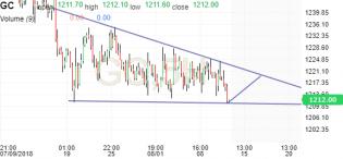 Gold Futures Chart - Investing.com