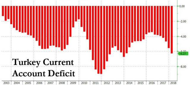 turkey current account decicit_0.jpg (889×398)