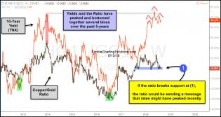 copper-gold-ratio-are-interest-rates-peaking-aug-16.jpg (1232×655)