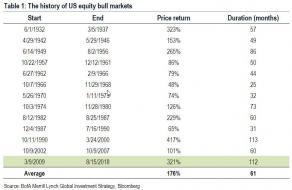 bull markets history 2.jpg (875×568)